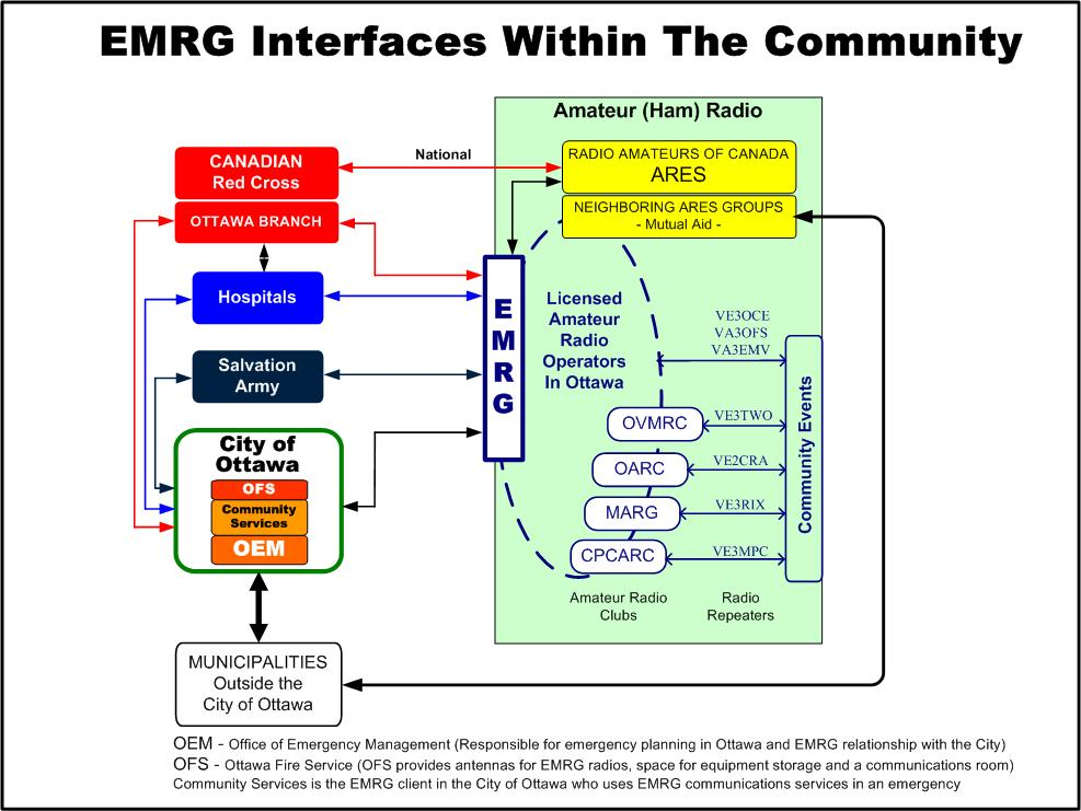 EMRG Interfaces In The Community