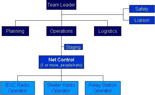 EMRG Deployment Team Structure