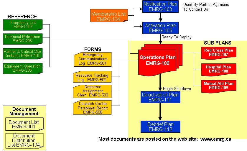 Document Flow Chart