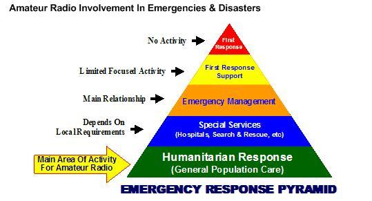 Diagram of Emergency Response Pyramid
