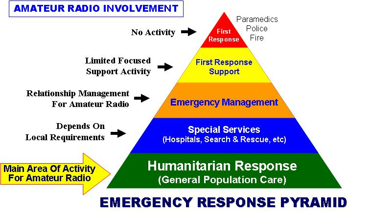 Emergency Response Pyramid